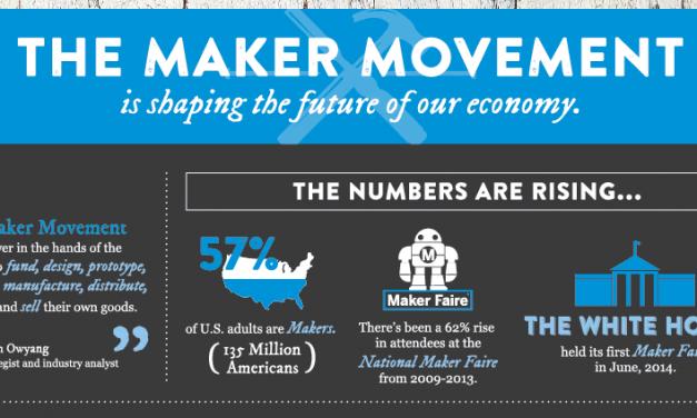 Die Bedeutung der Maker Bewegung