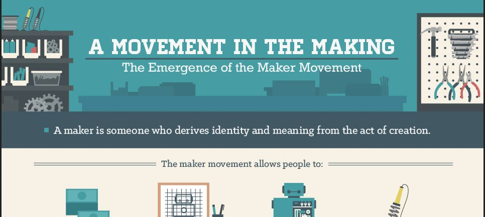 The Emergence of the Maker Movement